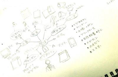 アイコン制作ミニ講座(2)「アイコンのアイデアの出し方?」