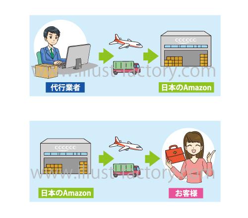 輸入の仕組み説明イラスト★図解★マンガタッチ