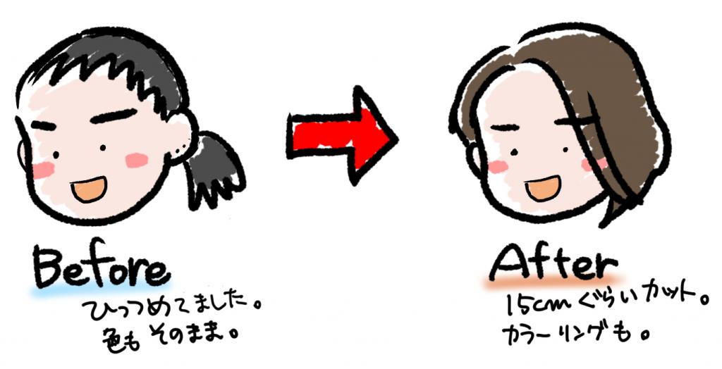似顔絵更新のススメ!:ヘアカットチェンジ後のイメージの変化図