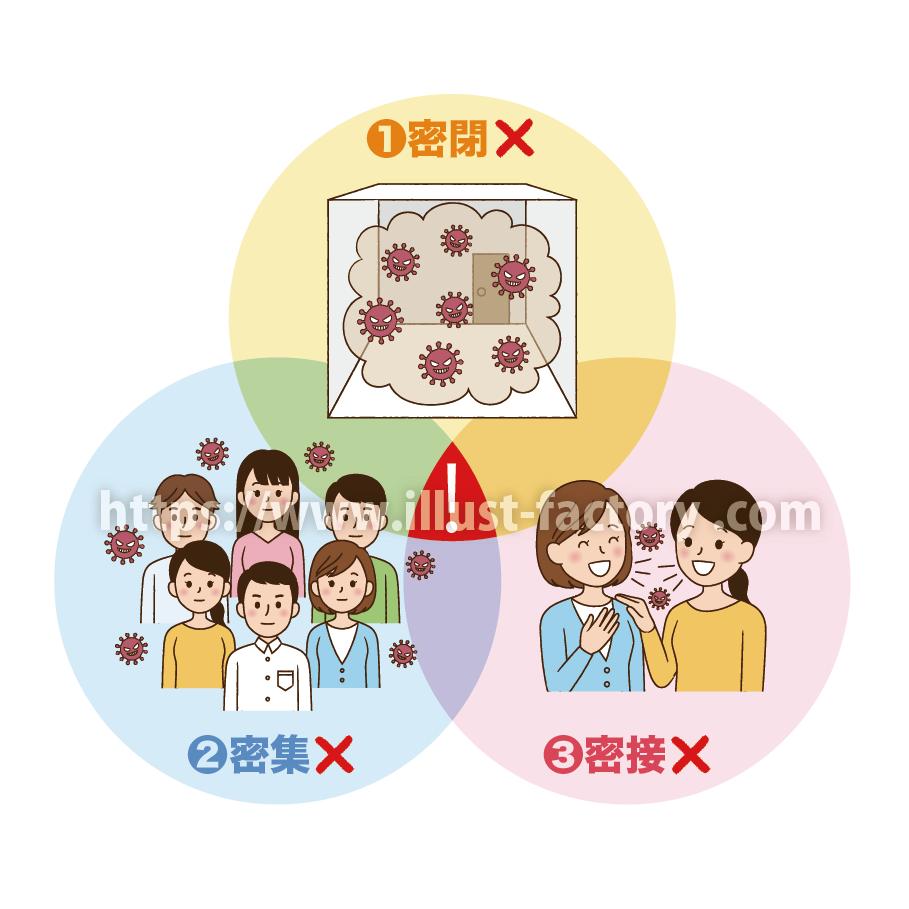 新型コロナウイルス・三密図解イラスト