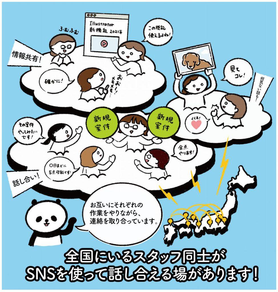 ネットワーク リモートワーク イラスト 社内連絡 報連相 シンプル 在宅勤務 仕事 サポート SNS 雑談 情報 共有 日本各地