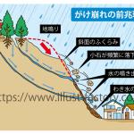 崖崩れの現象イラスト 図解制作