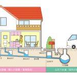 住宅の排水設備イラスト G221タッチ