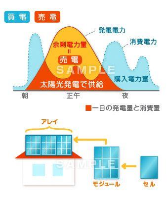 E10-2 余剰電力の売電の図解イラスト