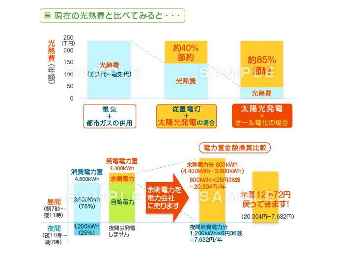 E10-4 LPガス関連 現在の光熱費との比較図解制作例