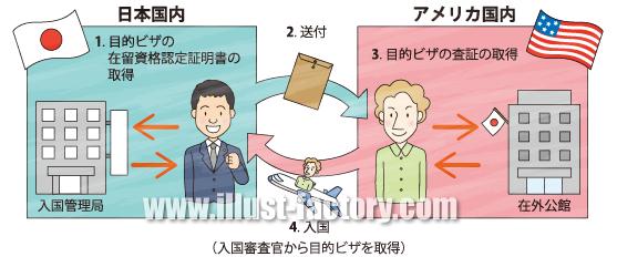 G155-10 入国審査、ビザ取得のイラスト