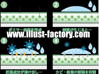 G196-05 エアコンクリーニング抗菌コート