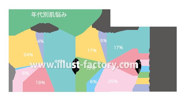 H87-05 年齢別肌の悩み 円グラフ