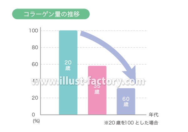 H87-06 コラーゲン量の推移 棒グラフ
