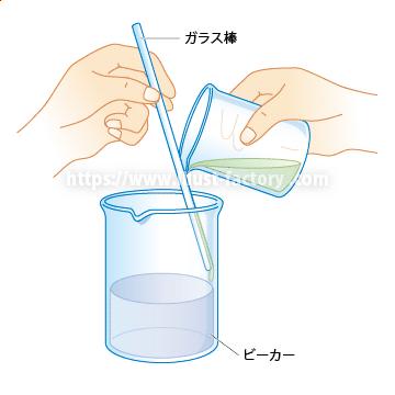 小学校・中学校の理科教科書用実験・実技用イラスト H154-2