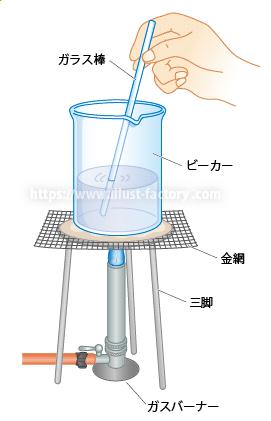 小学校・中学校の理科教科書用実験・実技用イラスト H154-5