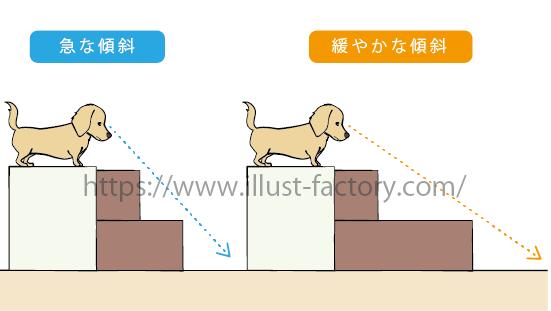 「ドッグステップ」商品の販売ページ用のイラスト制作 A321-4